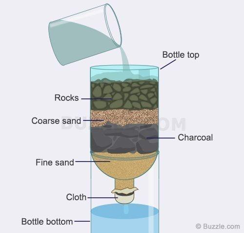 دستگاه تصفیه آب دست ساز